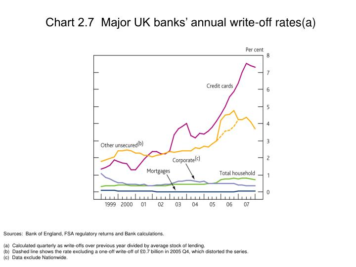 Chart 2.7  Major UK banks' annual write-off rates(a)