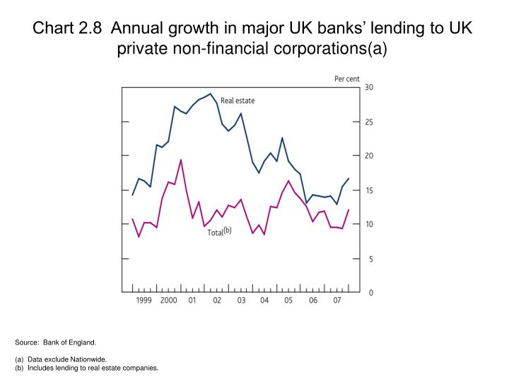 Chart 2.8  Annual growth in major UK banks' lending to UK private non-financial corporations(a)
