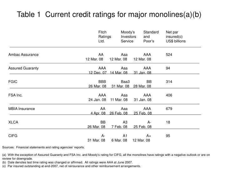 Table 1  Current credit ratings for major monolines(a)(b)