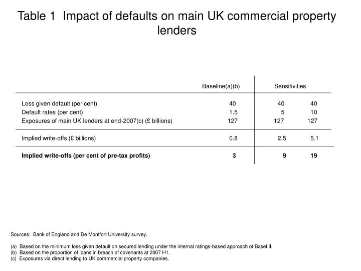 Table 1  Impact of defaults on main UK commercial property lenders