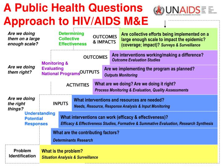 A Public Health Questions