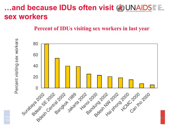 …and because IDUs often visit sex workers