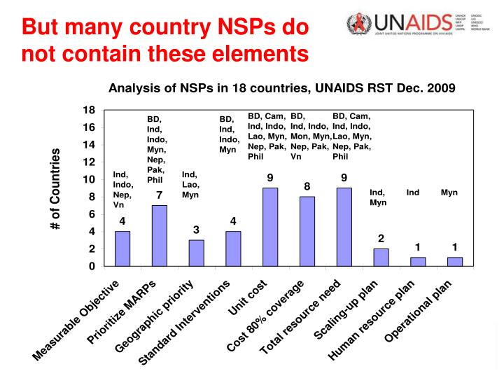 But many country NSPs do not contain these elements