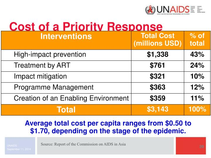 Cost of a Priority Response