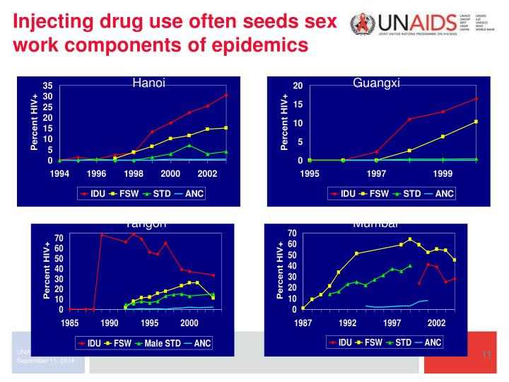 Injecting drug use often seeds sex work components of epidemics