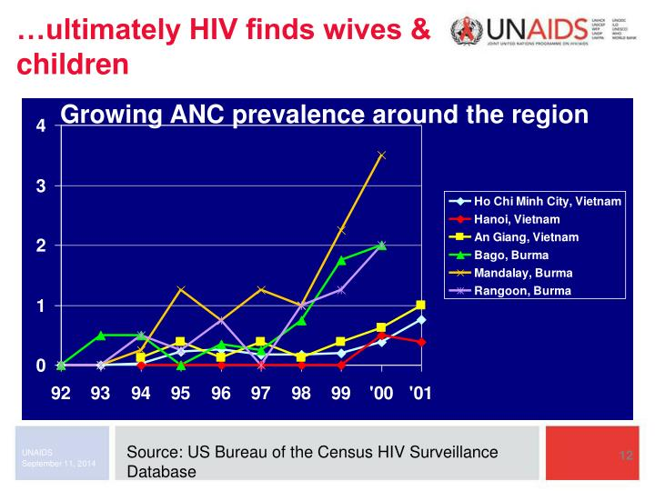 …ultimately HIV finds wives & children