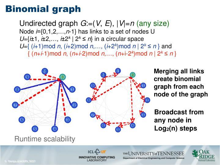 Binomial graph