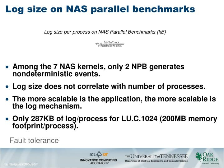Log size per process on NAS Parallel Benchmarks (kB)