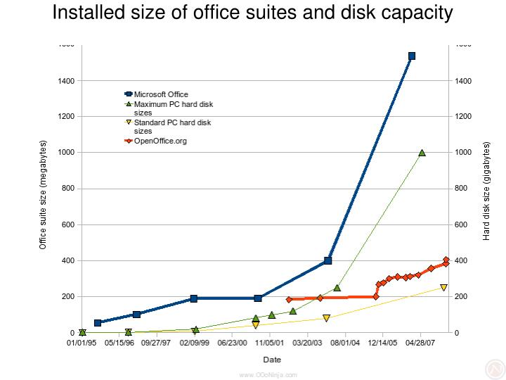 Installed size of office suites and disk capacity