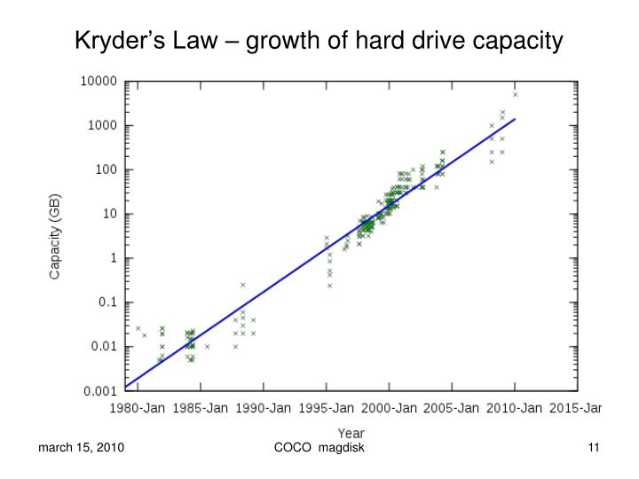 Kryder's Law – growth of hard drive capacity