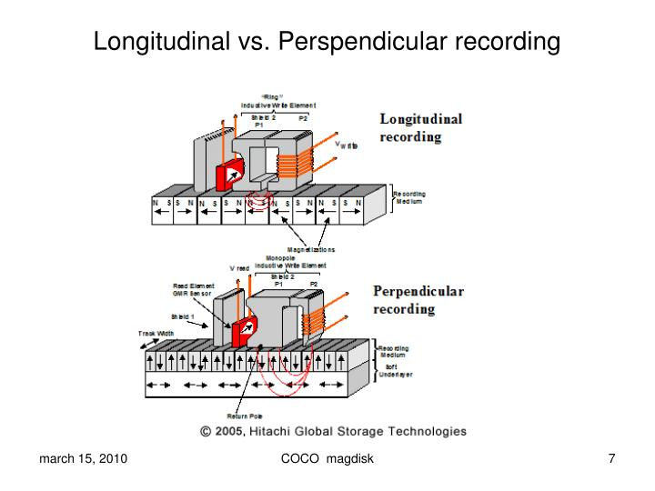 Longitudinal vs. Perspendicular recording