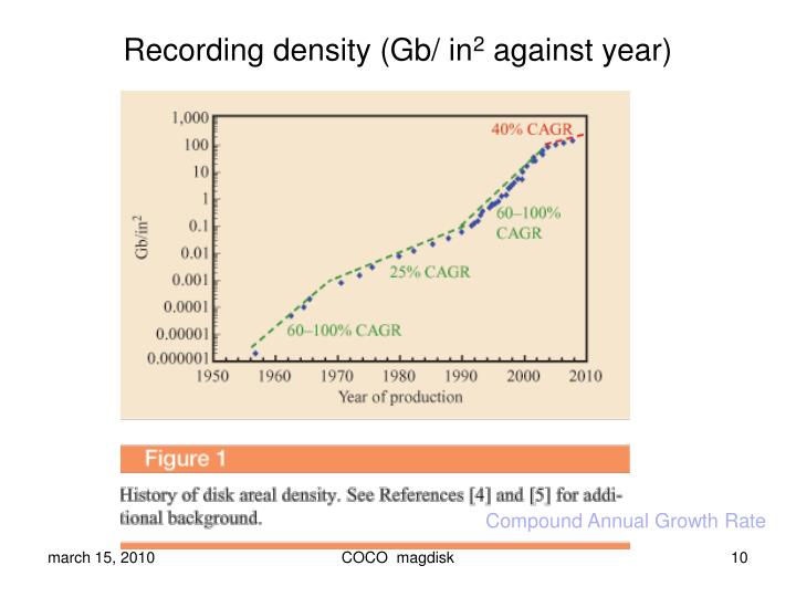 Recording density (Gb/ in