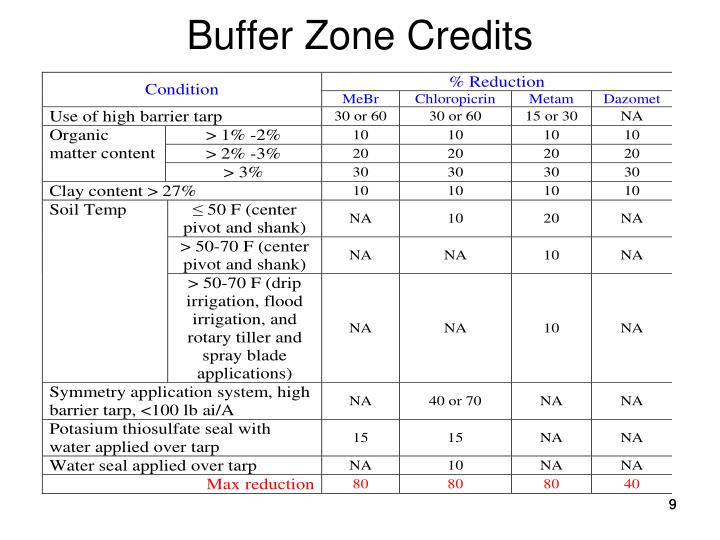 Buffer Zone Credits