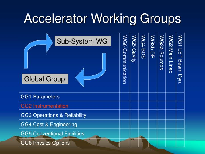 Accelerator working groups