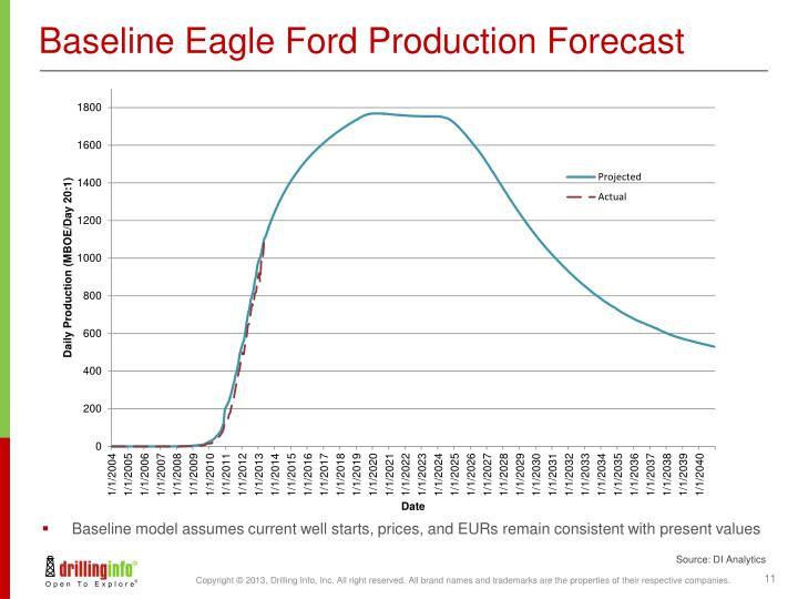 Baseline Eagle Ford Production Forecast