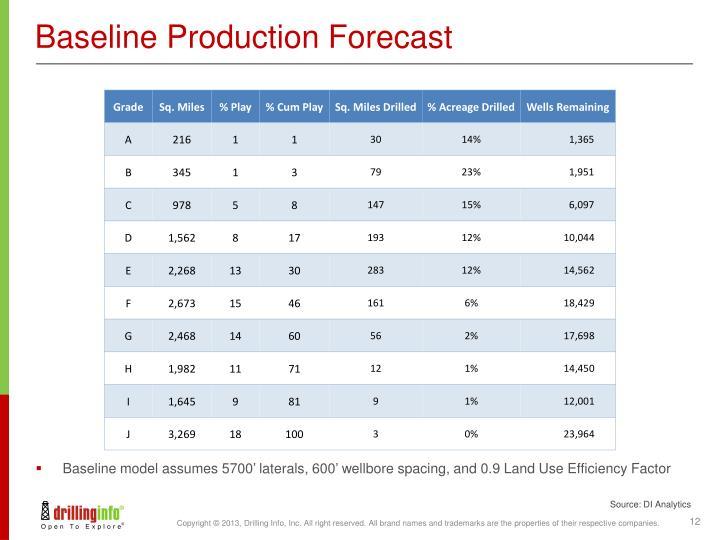 Baseline Production Forecast