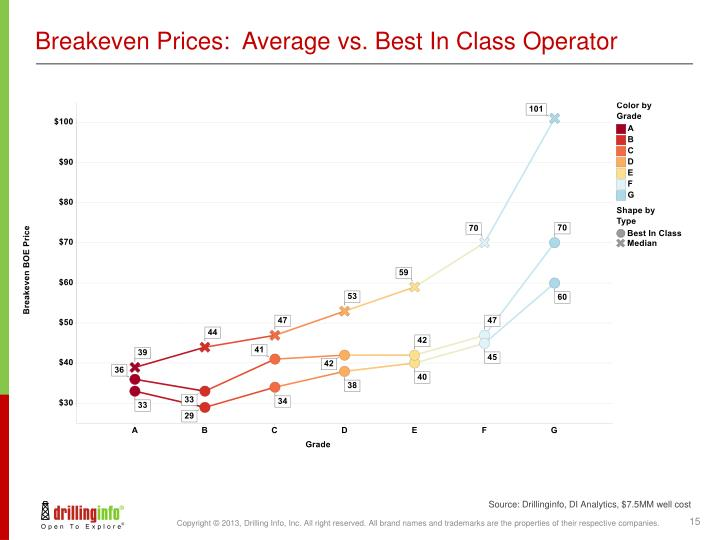 Breakeven Prices:  Average vs. Best In Class Operator