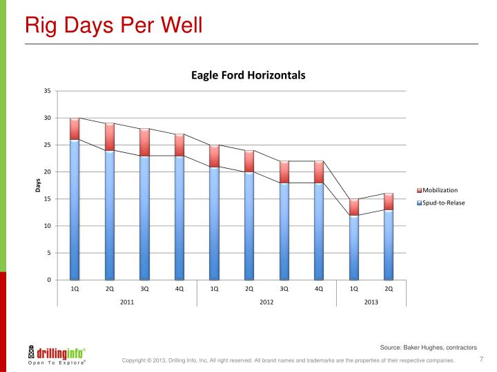 Rig Days Per Well
