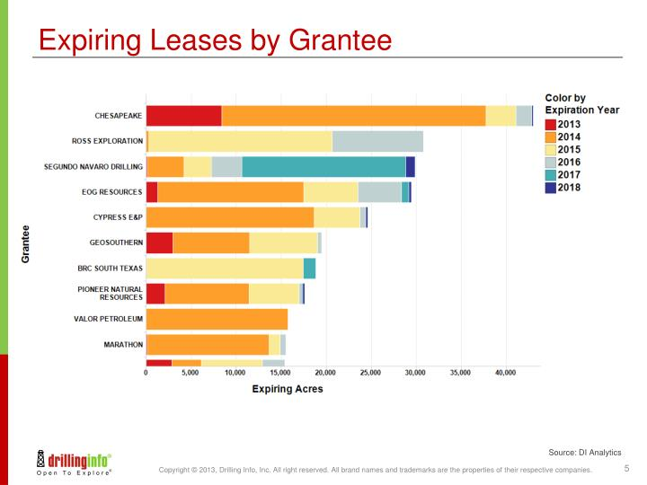 Expiring Leases by Grantee