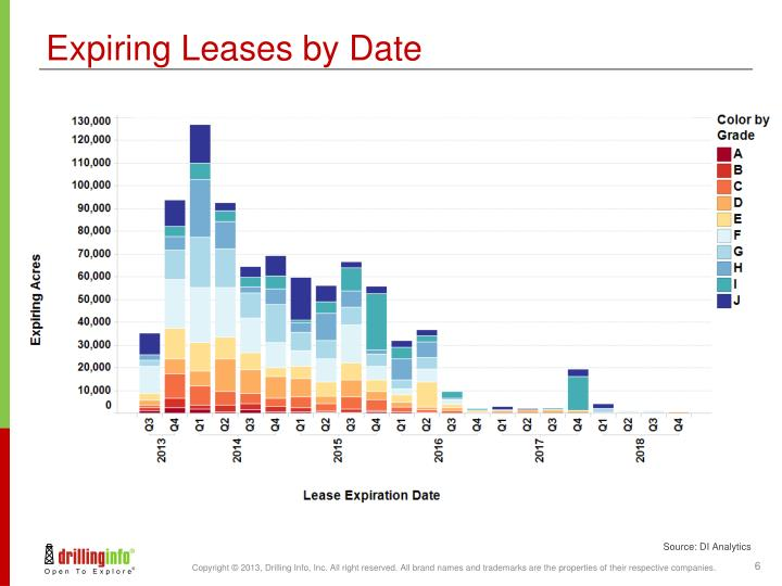 Expiring Leases by Date