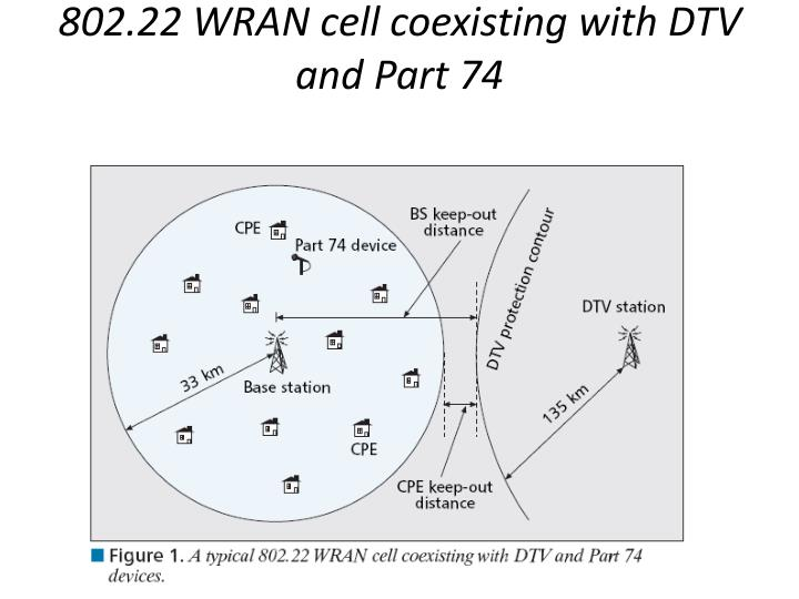 802.22 WRAN cell coexisting with DTV and Part 74