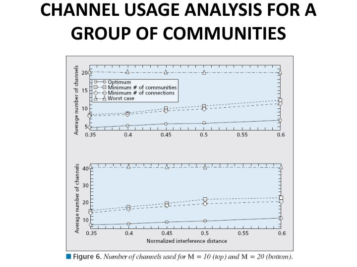 CHANNEL USAGE ANALYSIS FOR A