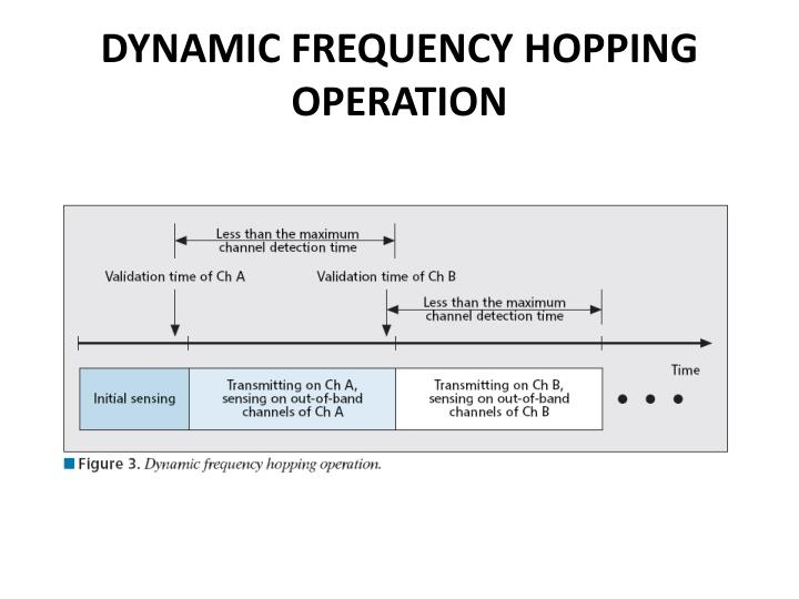DYNAMIC FREQUENCY HOPPING OPERATION