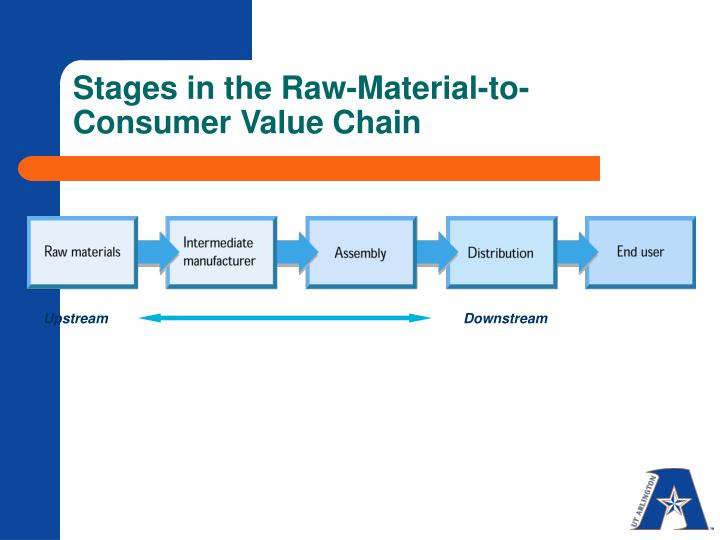Stages in the raw material to consumer value chain