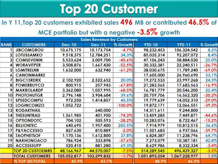 Top 20 Customer