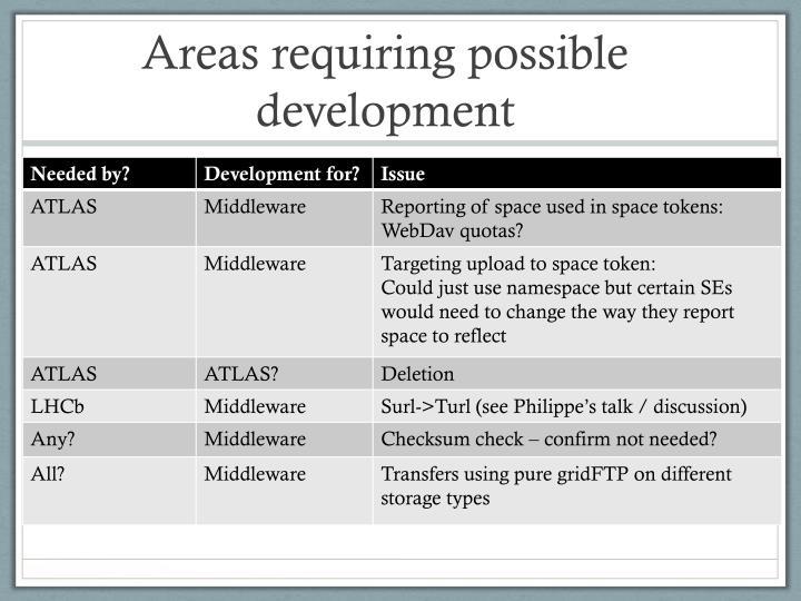 Areas requiring possible development