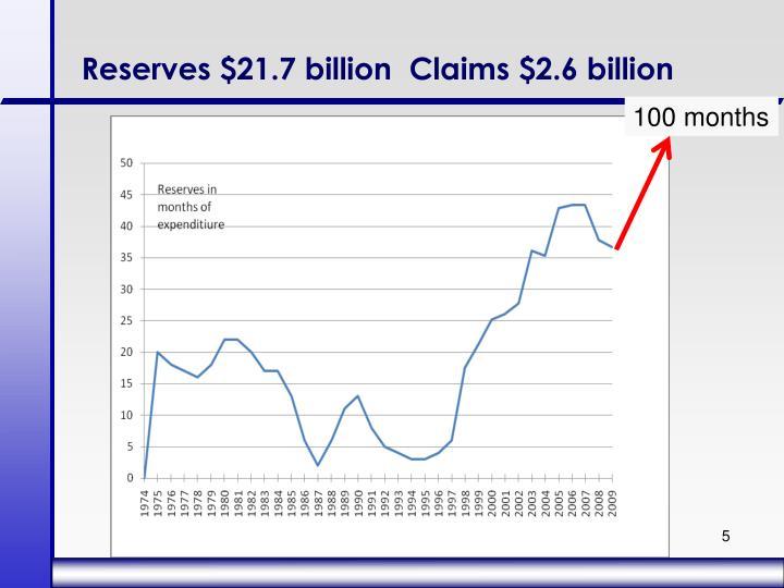 Reserves $21.7 billion  Claims $2.6 billion