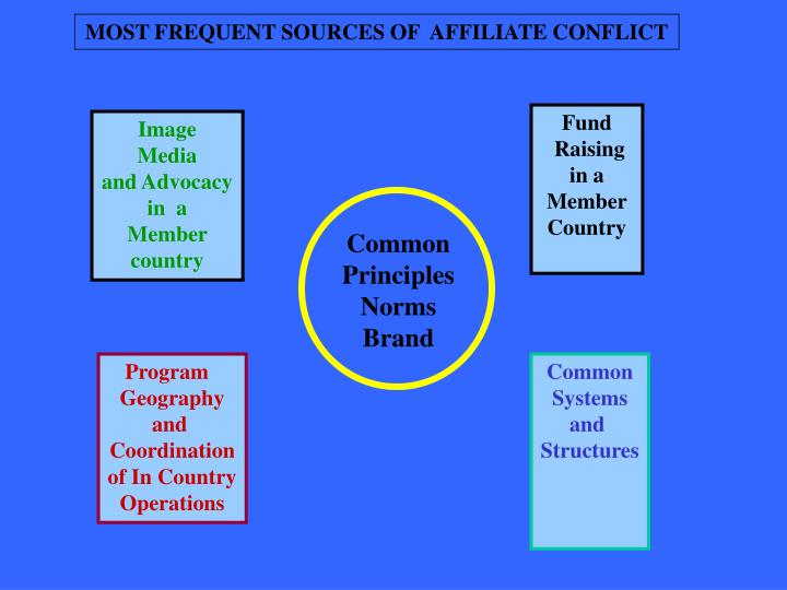 MOST FREQUENT SOURCES OF  AFFILIATE CONFLICT