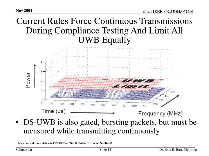 Current Rules Force Continuous Transmissions During Compliance Testing And Limit All UWB Equally