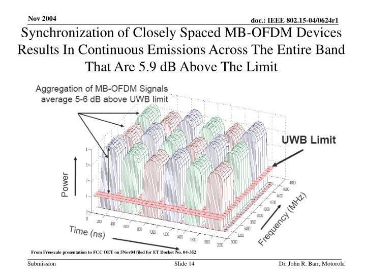 Synchronization of Closely Spaced MB-OFDM Devices Results In Continuous Emissions Across The Entire Band That Are 5.9 dB Above The Limit