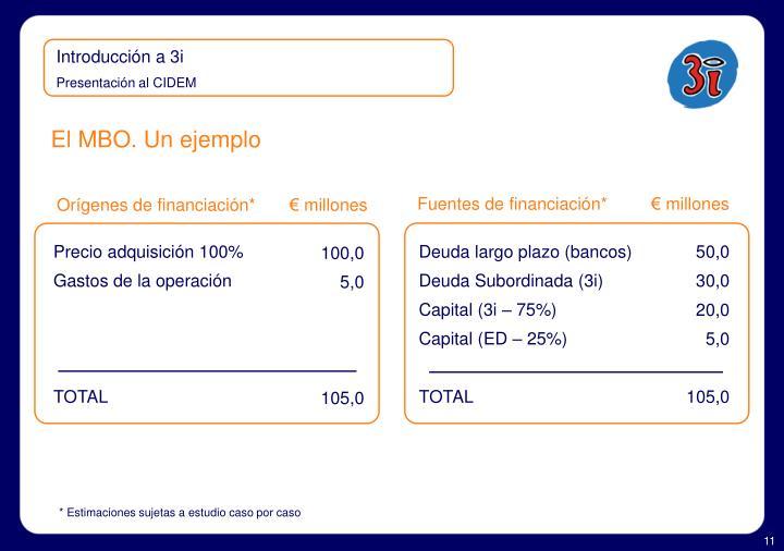 Fuentes de financiación*         € millones