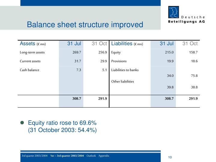 Balance sheet structure improved