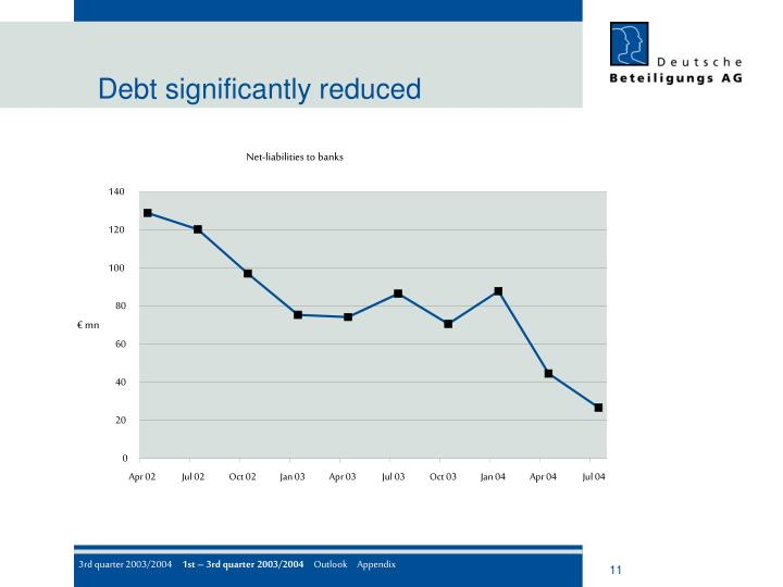 Debt significantly reduced