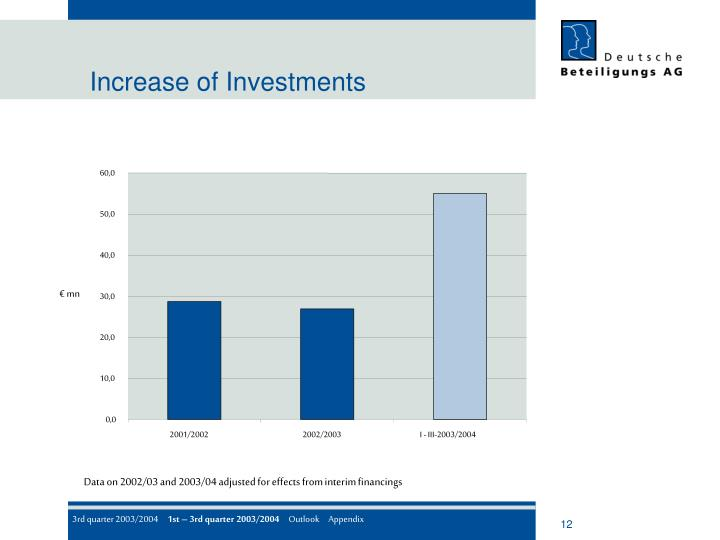 Increase of Investments