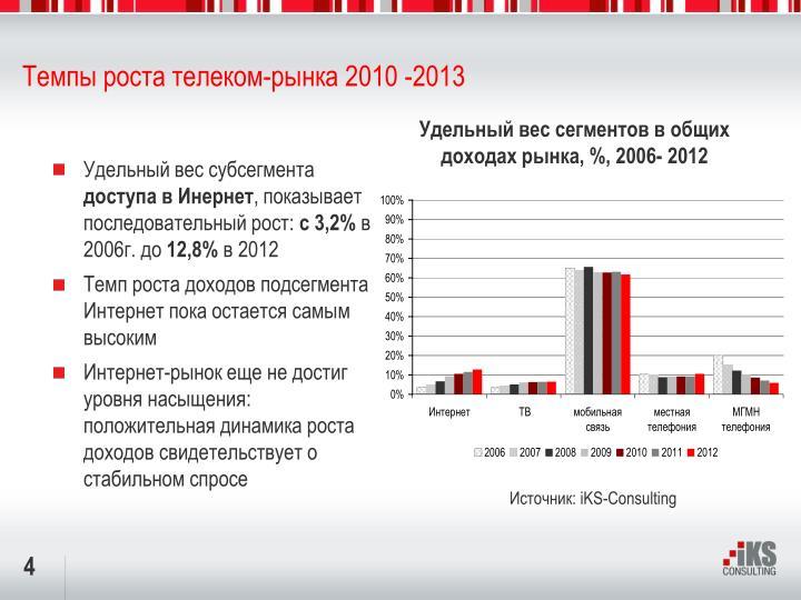 Темпы роста телеком-рынка 20