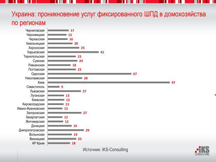 Украина: проникновение услуг фиксированного ШПД в домохозяйства по регионам