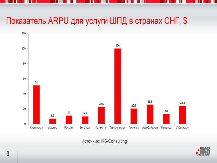 Показатель ARPU для услуги ШПД в странах СНГ, $