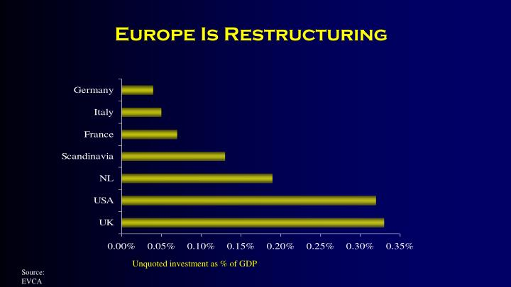 Unquoted investment as % of GDP