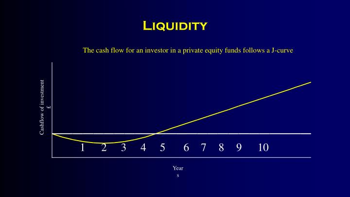 The cash flow for an investor in a private equity funds follows a J-curve