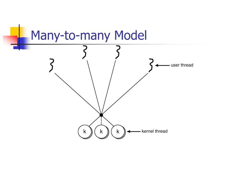 Many-to-many Model