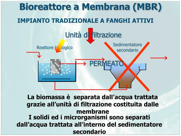 Bioreattore a Membrana (MBR)