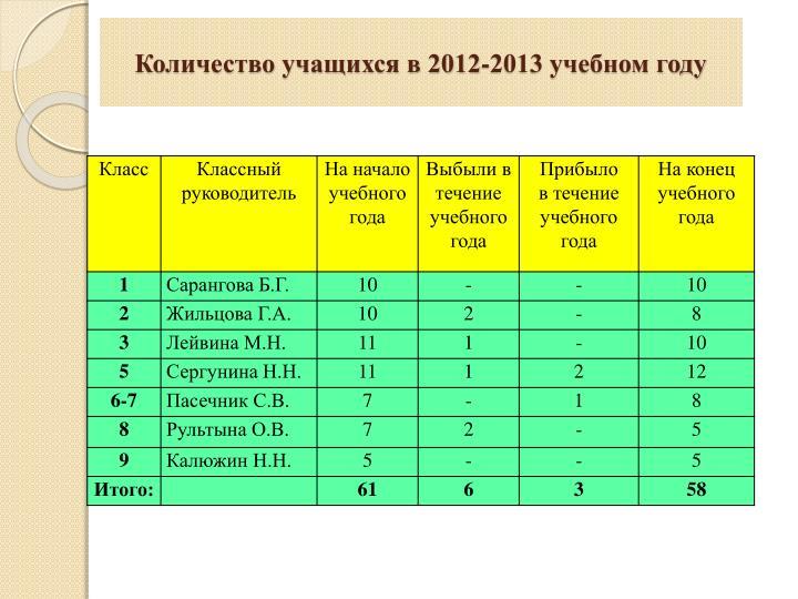 Количество учащихся в 2012-2013 учебном году