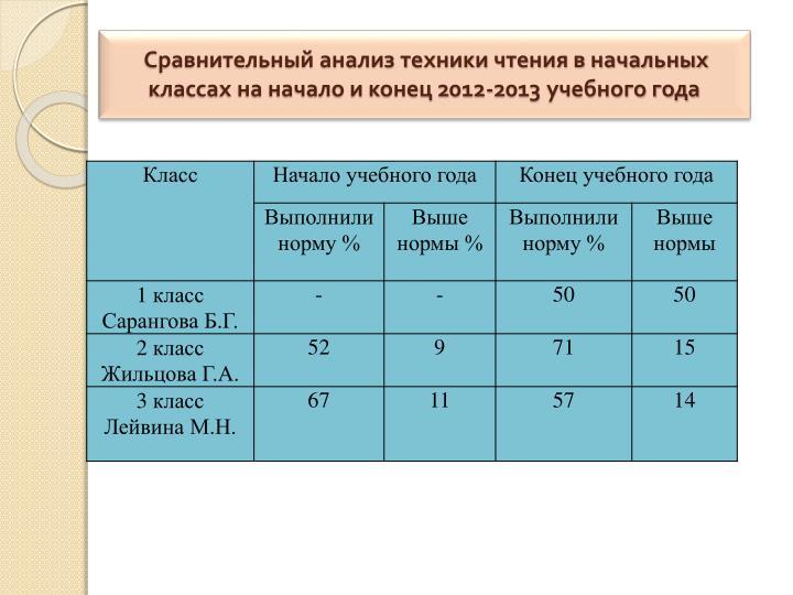 Сравнительный анализ техники чтения в начальных классах на начало и конец 2012-2013 учебного года