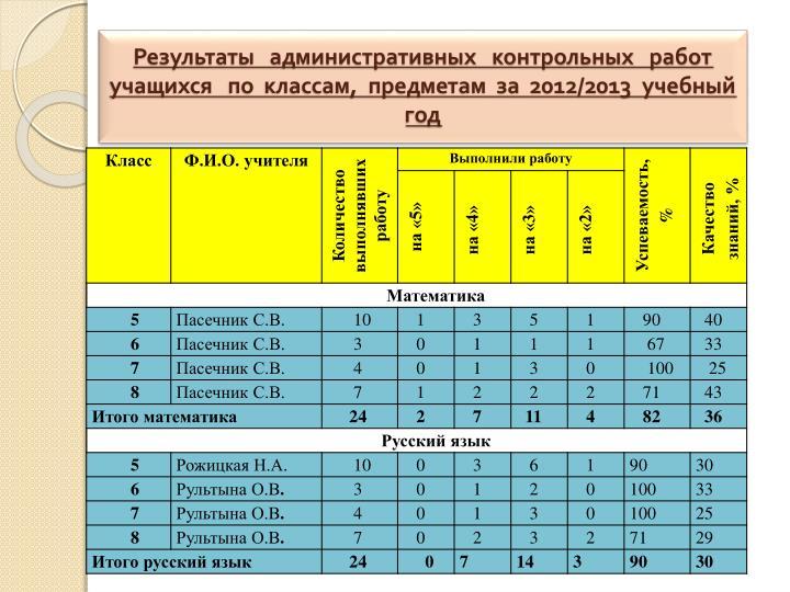 Результаты   административных   контрольных   работ