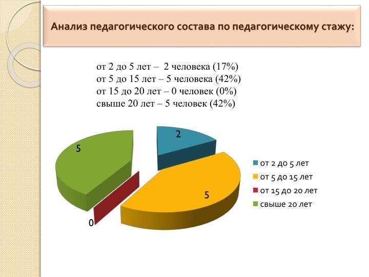 Анализ педагогического состава по педагогическому стажу: