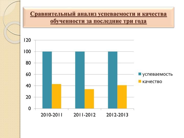 Сравнительный анализ успеваемости и качества обученности за последние три года